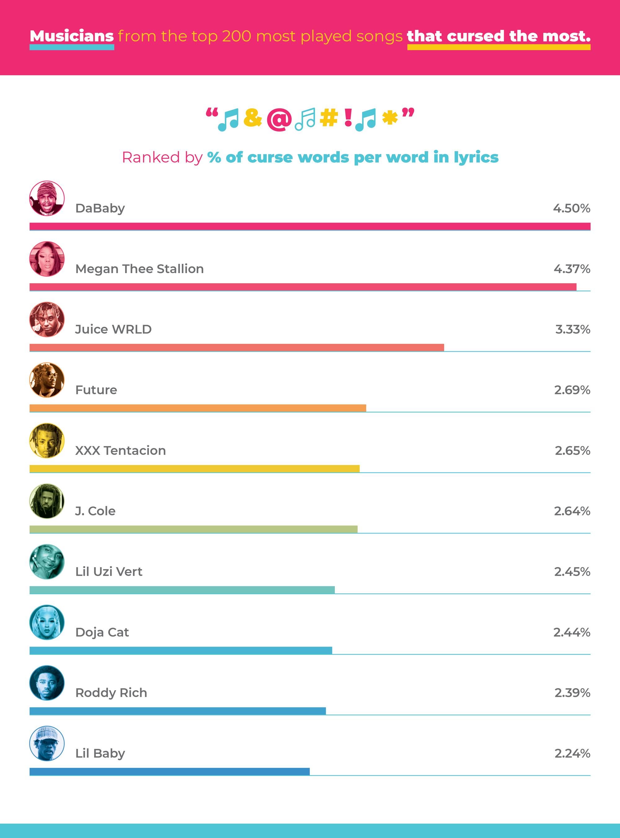Artists Ranking List For Profane Language